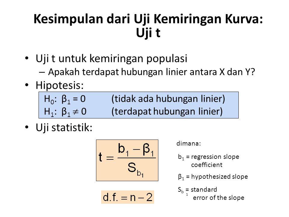Kesimpulan dari Uji Kemiringan Kurva: Uji t • Uji t untuk kemiringan populasi – Apakah terdapat hubungan linier antara X dan Y? • Hipotesis: H 0 : β 1