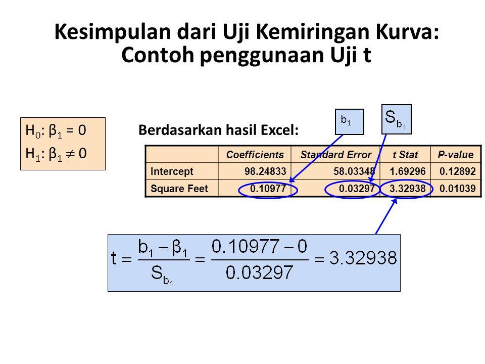 Kesimpulan dari Uji Kemiringan Kurva: Contoh penggunaan Uji t H 0 : β 1 = 0 H 1 : β 1  0 Berdasarkan hasil Excel: CoefficientsStandard Errort StatP-v
