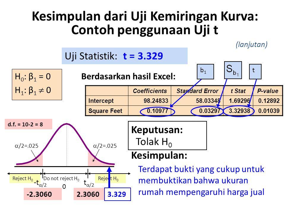 Kesimpulan dari Uji Kemiringan Kurva: Contoh penggunaan Uji t H 0 : β 1 = 0 H 1 : β 1  0 Uji Statistik: t = 3.329 Terdapat bukti yang cukup untuk mem