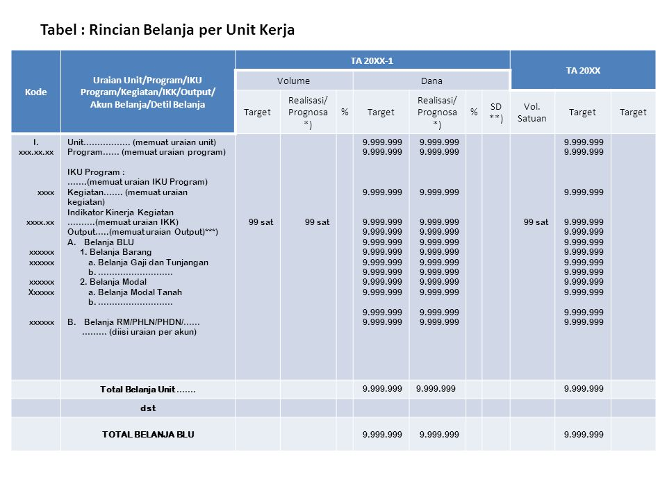 Tabel : Rincian Pendapatan per Unit Kerja Kode Uraian Unit/Program/Kegiatan/ Akun Pendapatan TA 20XX-1TA 20XX Target Realisasi/ prognosa %Target I. xx