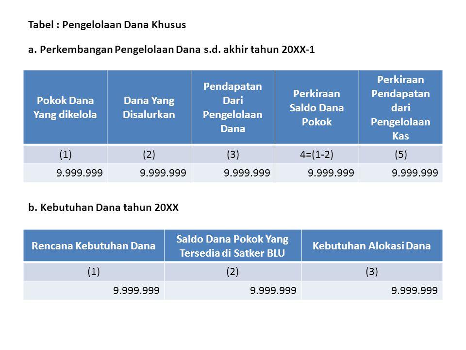 Tabel : Rincian Belanja per Unit Kerja Kode Uraian Unit/Program/IKU Program/Kegiatan/IKK/Output/ Akun Belanja/Detil Belanja TA 20XX-1 TA 20XX VolumeDa