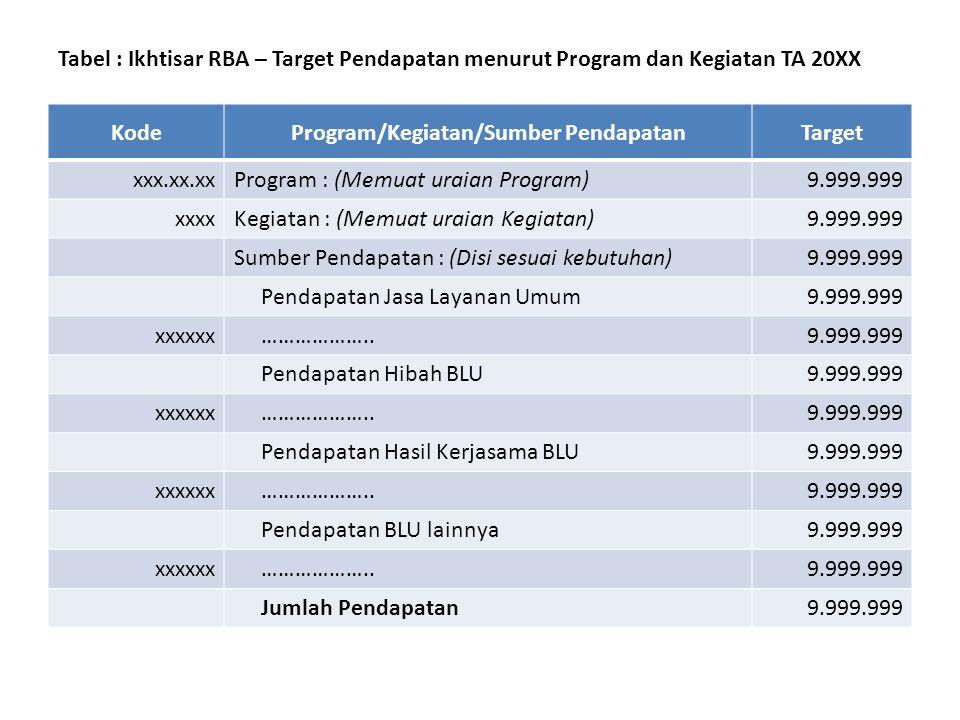 Tabel : Pengelolaan Dana Khusus Pokok Dana Yang dikelola Dana Yang Disalurkan Pendapatan Dari Pengelolaan Dana Perkiraan Saldo Dana Pokok Perkiraan Pe