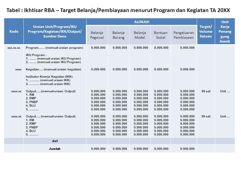 Tabel : Ikhtisar RBA – Target Pendapatan menurut Program dan Kegiatan TA 20XX KodeProgram/Kegiatan/Sumber PendapatanTarget xxx.xx.xxProgram : (Memuat