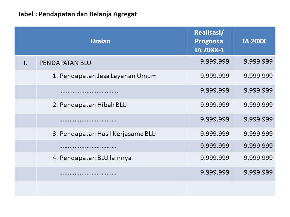Tabel : Ikhtisar RBA – Target Belanja/Pembiayaan menurut Program dan Kegiatan TA 20XX Kode Uraian Unit/Program/IKU Program/Kegiatan/IKK/Output/ Sumber