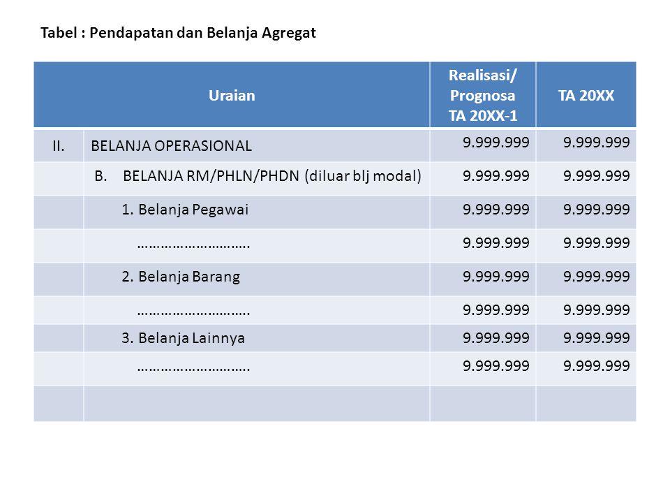 Tabel : Pendapatan dan Belanja Agregat Uraian Realisasi/ Prognosa TA 20XX-1 TA 20XX II.BELANJA OPERASIONAL 9.999.999 A. BELANJA BARANG BLU9.999.999 1.