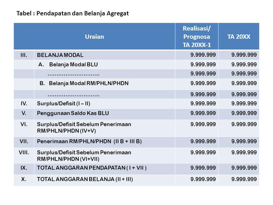 Tabel : Pendapatan dan Belanja Agregat Uraian Realisasi/ Prognosa TA 20XX-1 TA 20XX II.BELANJA OPERASIONAL 9.999.999 B. BELANJA RM/PHLN/PHDN (diluar b