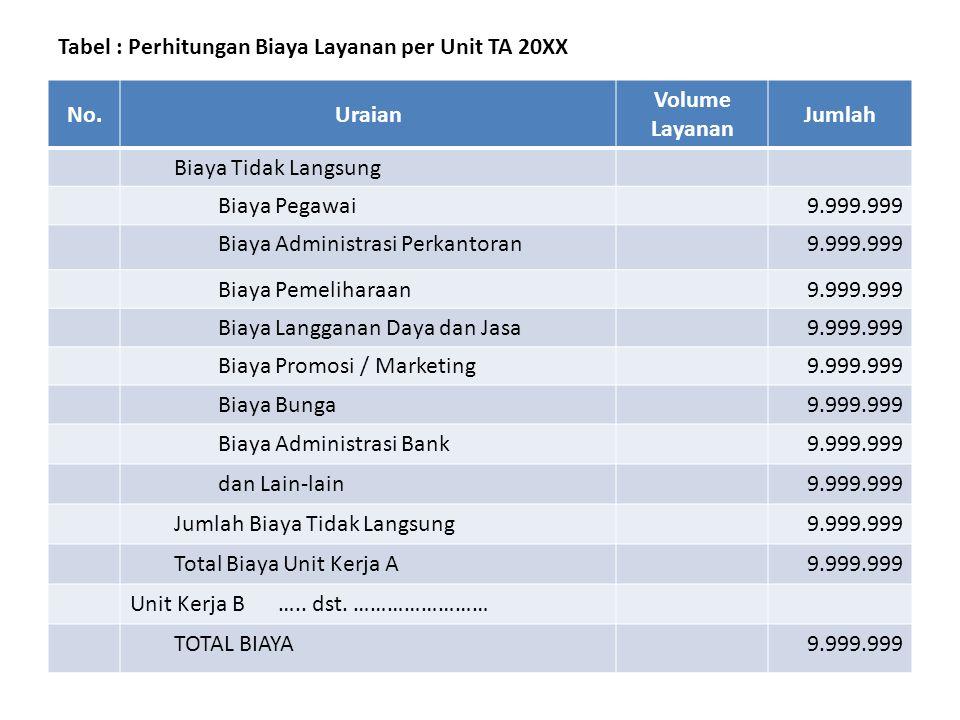 Tabel : Perhitungan Biaya Layanan per Unit TA 20XX No.Uraian Volume Layanan Jumlah I.Unit Kerja A 99 sat… Biaya Langsung Biaya Pegawai9.999.999 Biaya