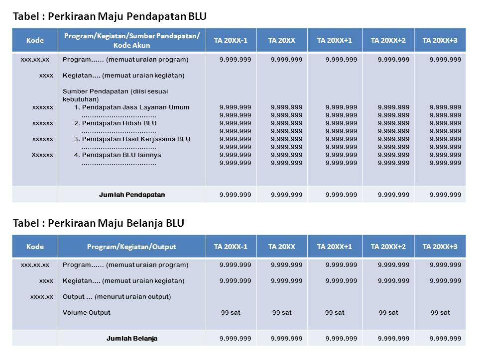 Tabel : Perhitungan Biaya Layanan per Unit TA 20XX No.Uraian Volume Layanan Jumlah Biaya Tidak Langsung Biaya Pegawai9.999.999 Biaya Administrasi Perk