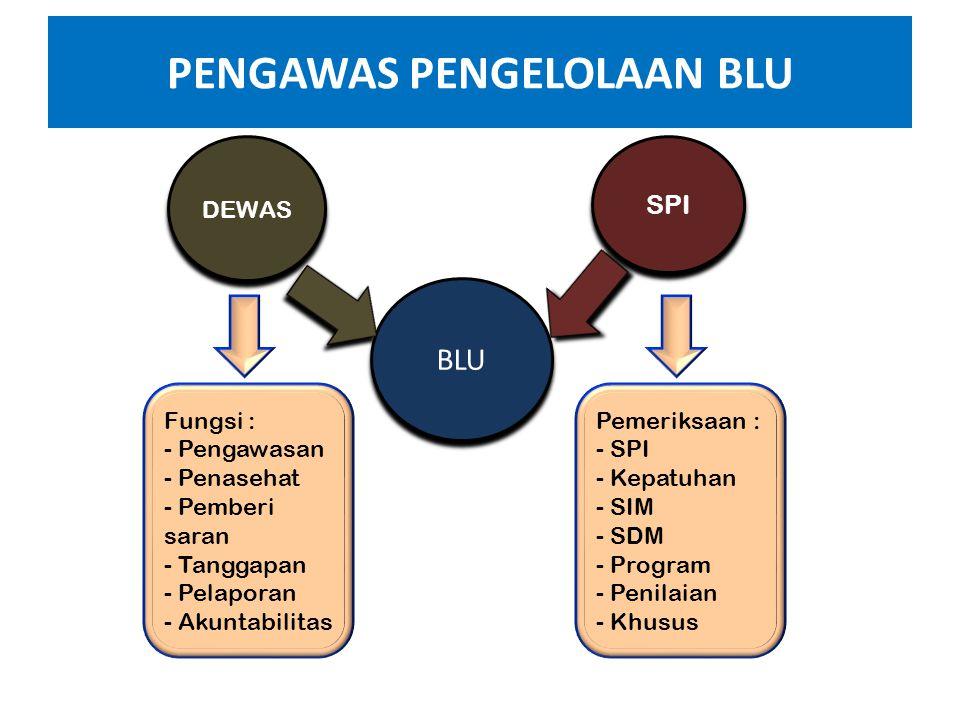 PEJABAT PENGELOLA BLU • Pemimpin BLU (penanggungjawab BLU) • Pejabat Keuangan • Pejabat Teknis bidang masing-masing. Pejabat pengelola BLU dan pegawai