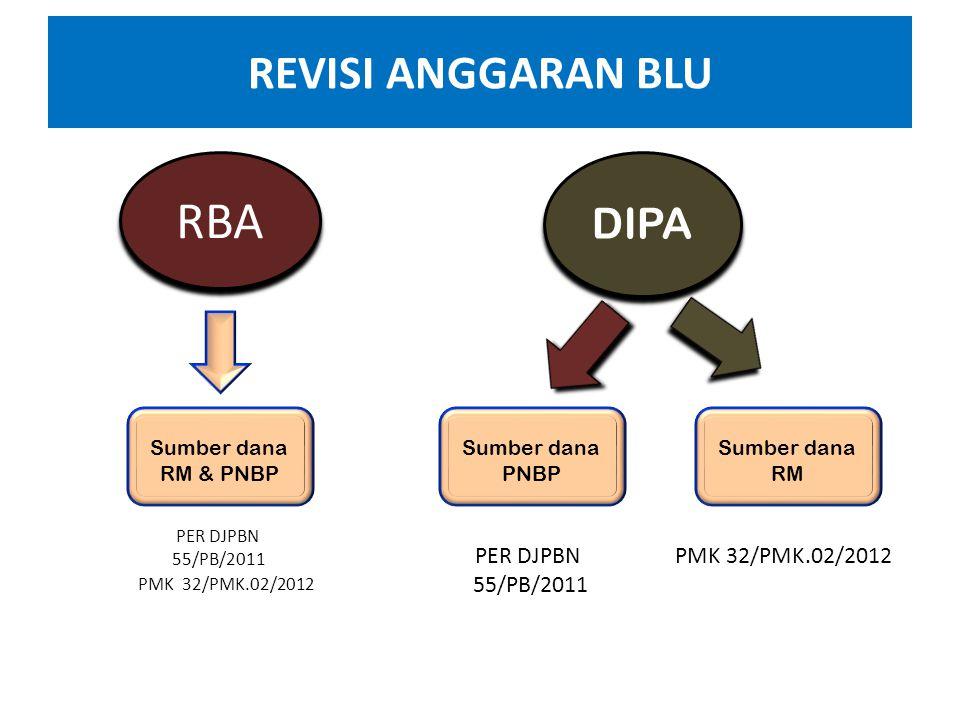 1.DIPA Petikan ini merupakan bagian yang tidak terpisahkan dari DIPA Induk (Unit Eselon I dan Kementerian Negara/Lembaga). 2.DIPA Petikan dicetak seca