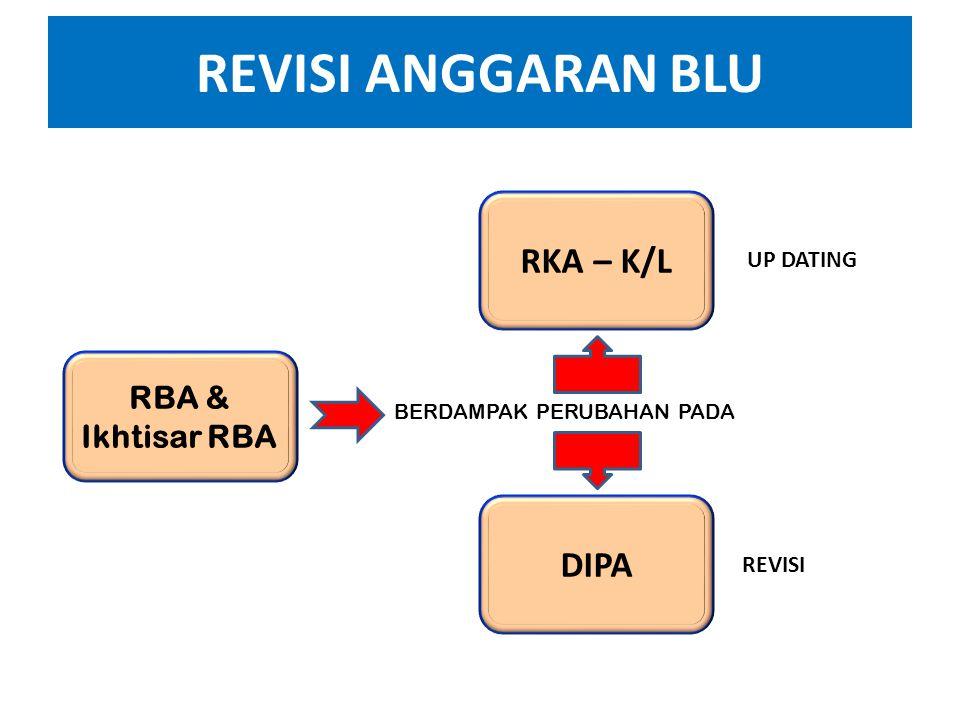 REVISI ANGGARAN BLU DIPA RBA Sumber dana PNBP Sumber dana RM Sumber dana RM & PNBP PER DJPBN 55/PB/2011 PMK 32/PMK.02/2012 PER DJPBN 55/PB/2011 PMK 32