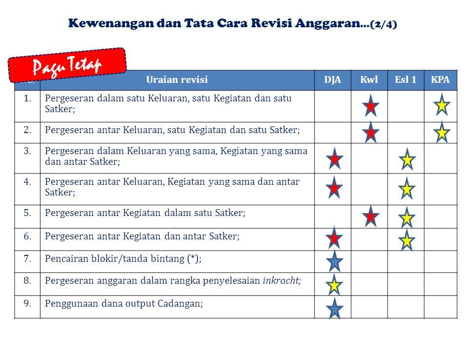 No.Uraian revisiDJA Kwl DJPBN 1.Kelebihan realisasi PNBP di atas target yang direncanakan dalam APBN; 2.Lanjutan pelaks. Kegiatan yg dananya bersumber
