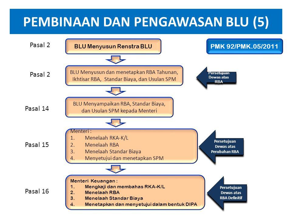 PEMBINAAN DAN PENGAWASAN BLU (4) • Memberikan persetujuan penghapusan secara bersyarat terhadap piutang BLU dengan jumlah lebih dari Rp. 200 juta s.d.