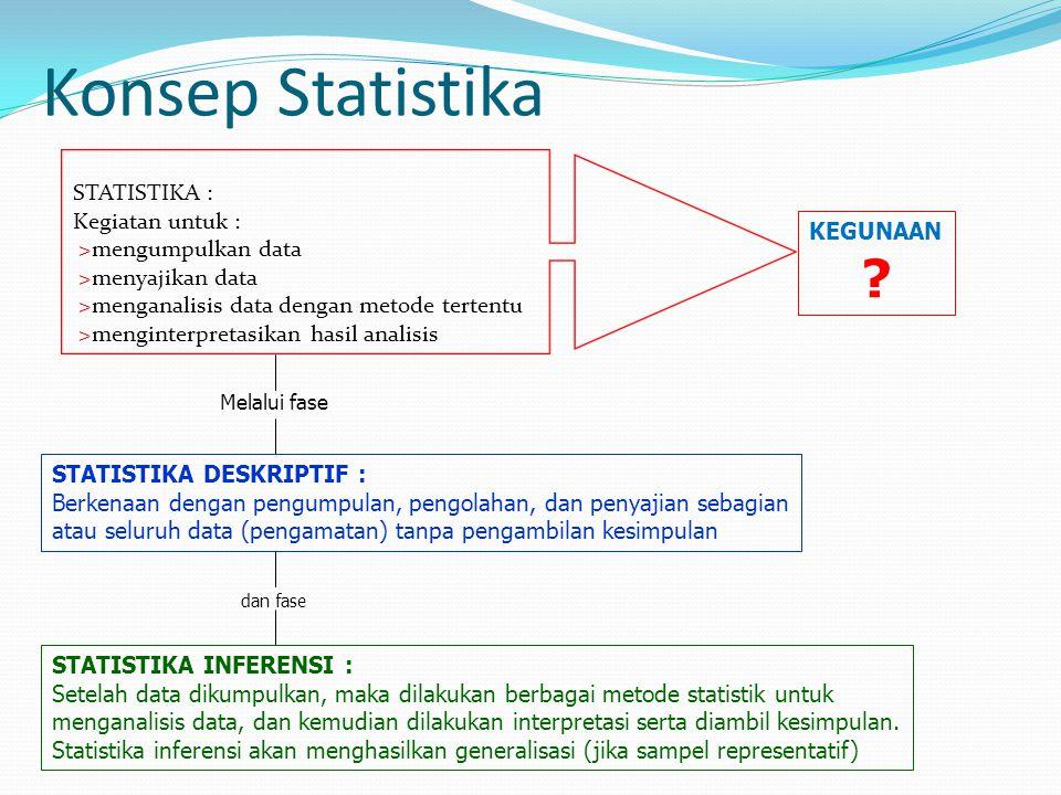 Konsep Statistika KEGUNAAN ? STATISTIKA : Kegiatan untuk : >mengumpulkan data >menyajikan data >menganalisis data dengan metode tertentu >menginterpre