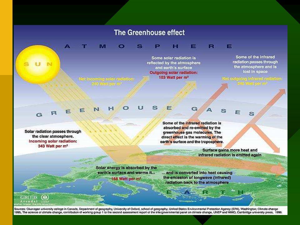 Hujan asam (deposisi asam) •turunya materi asam nitrit dan asam sulfit baik secara basah dan kering dr atmosfer ke tanah Penyebab •kegiatan vulkanik dan vegetasi yang terurai, serta sulfur dioksida (SO2) dan nitrogen oksida (NOx) berasal dari pembakaran bahan bakar fosil.(50%) dan secara alami (50%)