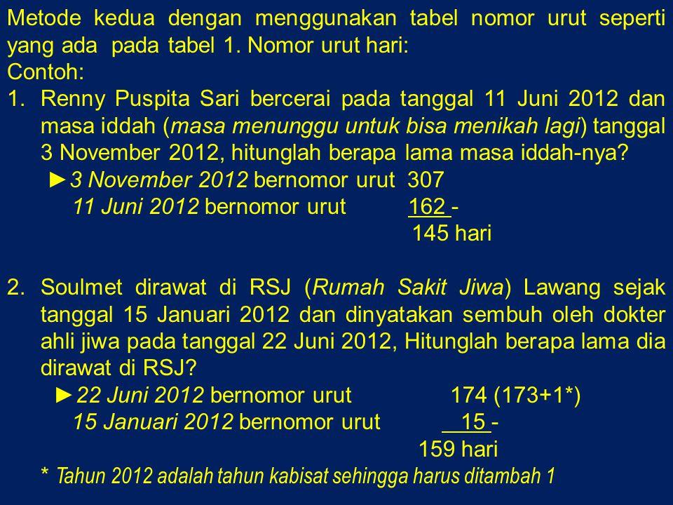 Metode kedua dengan menggunakan tabel nomor urut seperti yang ada pada tabel 1. Nomor urut hari: Contoh: 1.Renny Puspita Sari bercerai pada tanggal 11