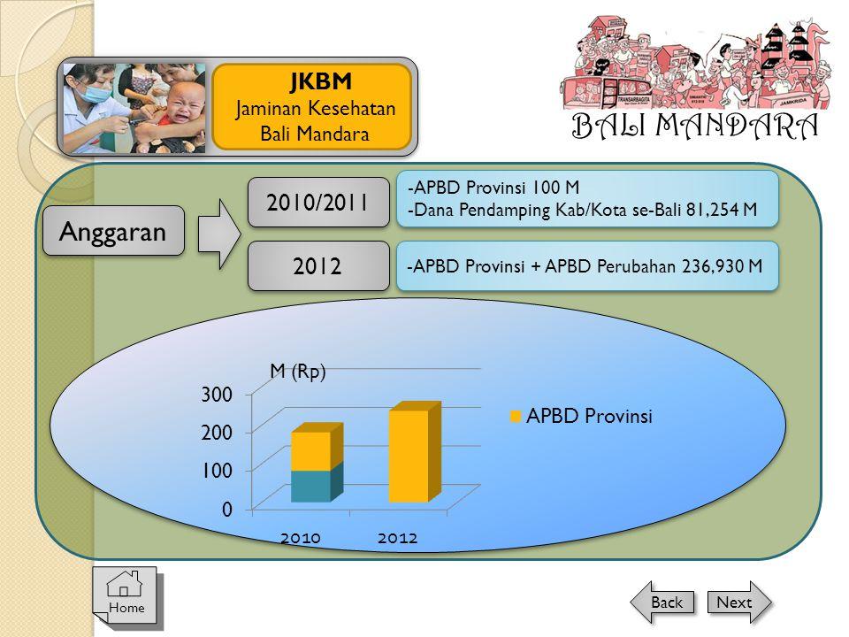 Anggaran 2010/2011 2012 -APBD Provinsi + APBD Perubahan 236,930 M -APBD Provinsi 100 M -Dana Pendamping Kab/Kota se-Bali 81,254 M -APBD Provinsi 100 M -Dana Pendamping Kab/Kota se-Bali 81,254 M M (Rp) BALI MANDARA JKBM Jaminan Kesehatan Bali Mandara Home Next Back