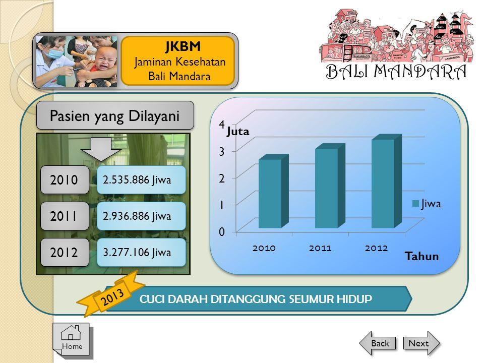 Pasien yang Dilayani 2010 2011 Tahun Juta 2.535.886 Jiwa 2.936.886 Jiwa 2012 3.277.106 Jiwa CUCI DARAH DITANGGUNG SEUMUR HIDUP 2013 BALI MANDARA JKBM
