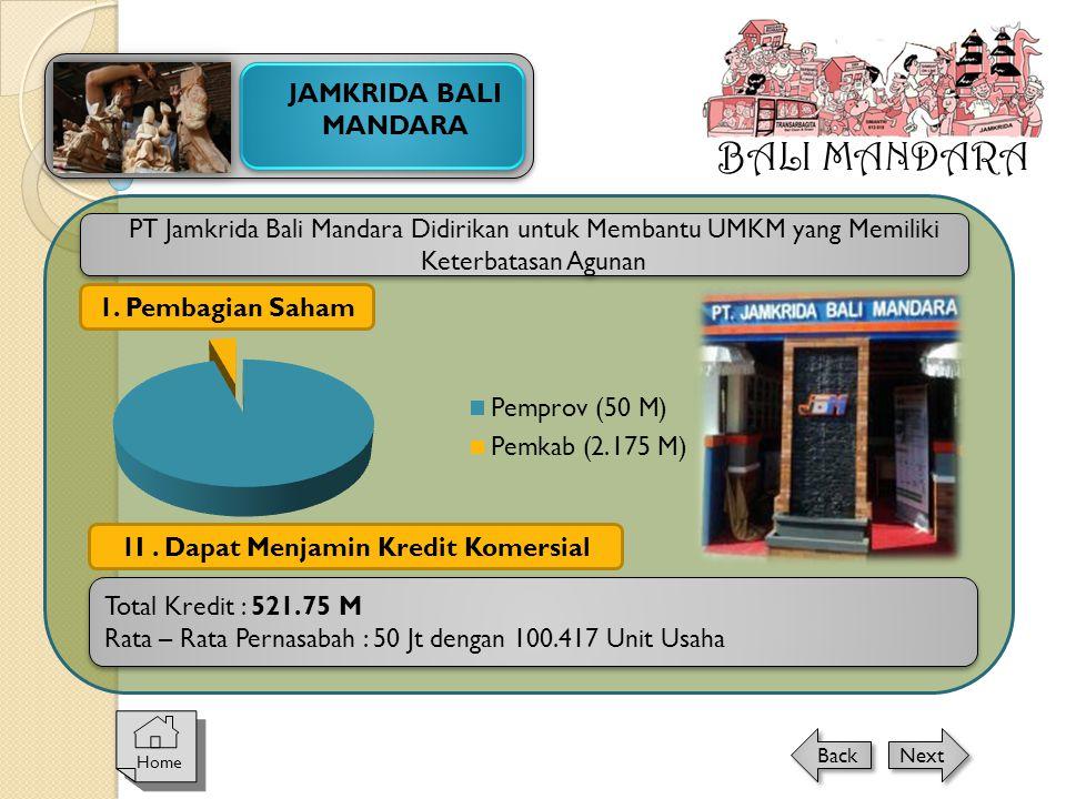 PT Jamkrida Bali Mandara Didirikan untuk Membantu UMKM yang Memiliki Keterbatasan Agunan 1I. Dapat Menjamin Kredit Komersial 1. Pembagian Saham Total