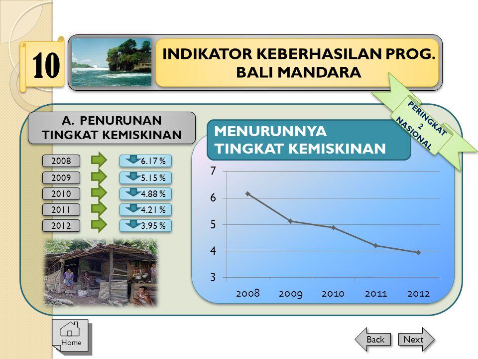 MENURUNNYA TINGKAT KEMISKINAN 2008 6.17 % A. PENURUNAN TINGKAT KEMISKINAN 2009 5.15 % 2010 4.88 % 2011 4.21 % 2012 3.95 % INDIKATOR KEBERHASILAN PROG.