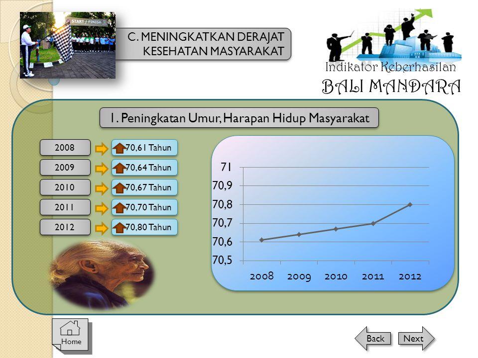 2008 70,61 Tahun 1. Peningkatan Umur, Harapan Hidup Masyarakat 2009 2010 2011 70,64 Tahun 70,67 Tahun 70,70 Tahun 2012 70,80 Tahun Indikator Keberhasi