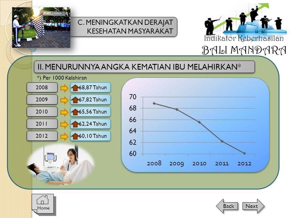 II. MENURUNNYA ANGKA KEMATIAN IBU MELAHIRKAN* *) Per 1000 Kelahiran 2008 68,87 Tahun 2009 2010 2011 67,82 Tahun 65,56 Tahun 62,24 Tahun 2012 60,10 Tah