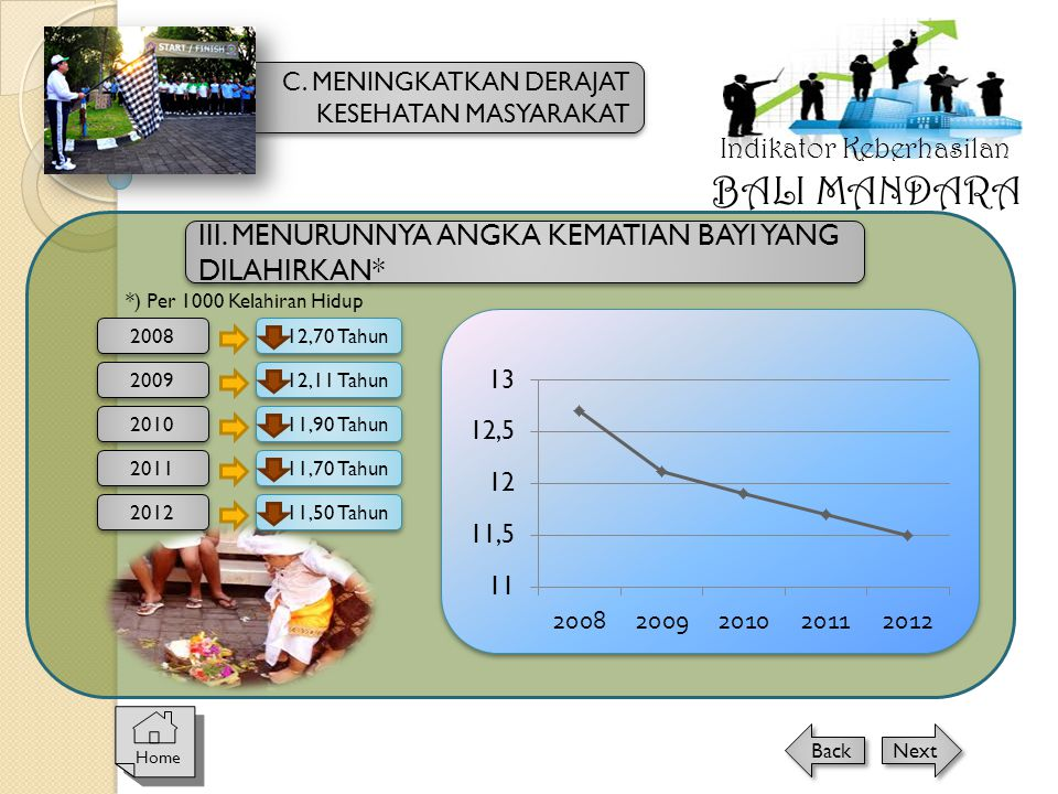 III. MENURUNNYA ANGKA KEMATIAN BAYI YANG DILAHIRKAN* *) Per 1000 Kelahiran Hidup 2008 12,70 Tahun 2009 2010 2011 12,11 Tahun 11,90 Tahun 11,70 Tahun 2