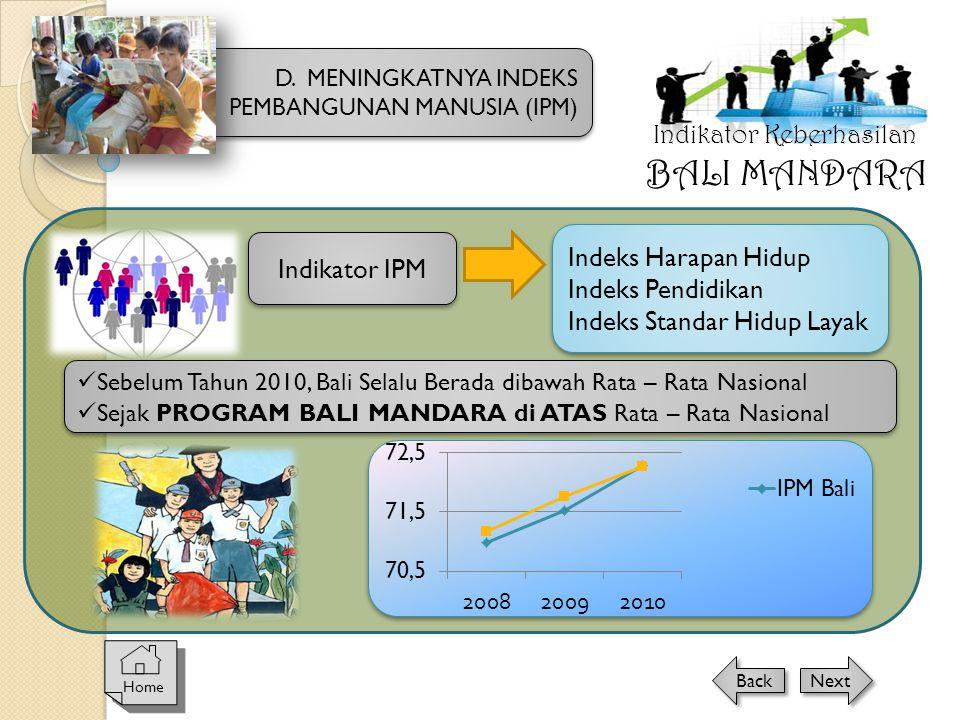 Indeks Harapan Hidup Indeks Pendidikan Indeks Standar Hidup Layak Indeks Harapan Hidup Indeks Pendidikan Indeks Standar Hidup Layak  Sebelum Tahun 2010, Bali Selalu Berada dibawah Rata – Rata Nasional  Sejak PROGRAM BALI MANDARA di ATAS Rata – Rata Nasional  Sebelum Tahun 2010, Bali Selalu Berada dibawah Rata – Rata Nasional  Sejak PROGRAM BALI MANDARA di ATAS Rata – Rata Nasional D.