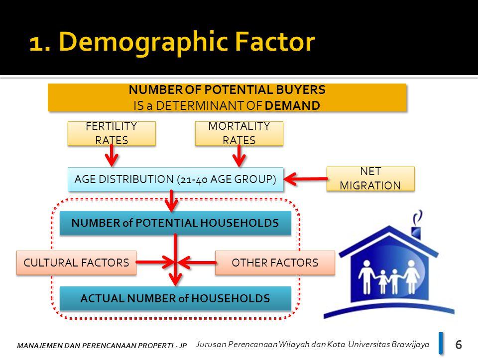 MANAJEMEN DAN PERENCANAAN PROPERTI - JP Jurusan Perencanaan Wilayah dan Kota Universitas Brawijaya 6 NUMBER OF POTENTIAL BUYERS IS a DETERMINANT OF DEMAND NUMBER OF POTENTIAL BUYERS IS a DETERMINANT OF DEMAND FERTILITY RATES MORTALITY RATES MORTALITY RATES AGE DISTRIBUTION (21-40 AGE GROUP) NUMBER of POTENTIAL HOUSEHOLDS ACTUAL NUMBER of HOUSEHOLDS CULTURAL FACTORS OTHER FACTORS NET MIGRATION