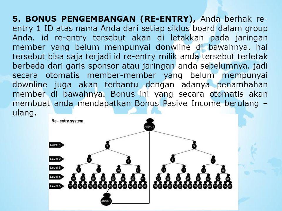 . 5. BONUS PENGEMBANGAN (RE-ENTRY), Anda berhak re- entry 1 ID atas nama Anda dari setiap siklus board dalam group Anda. id re-entry tersebut akan di