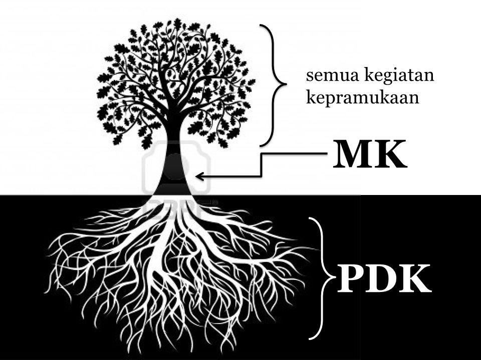 PDK MK semua kegiatan kepramukaan