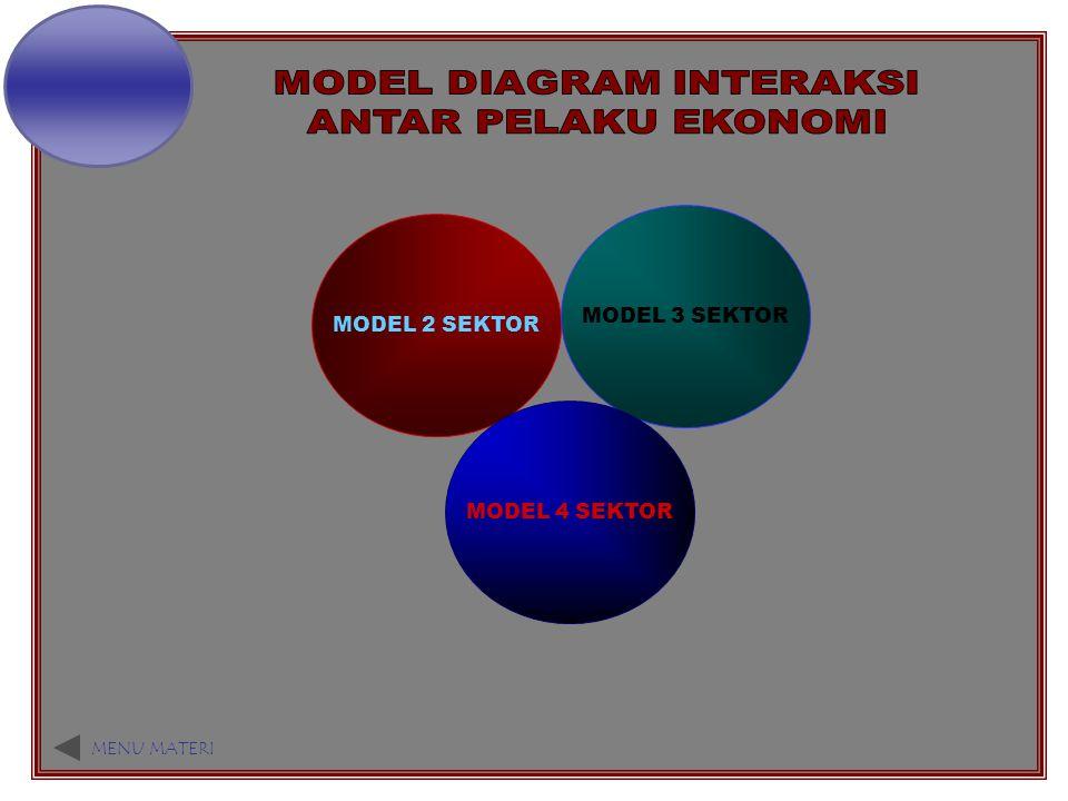 MODEL 2 SEKTOR MODEL 3 SEKTOR MODEL 4 SEKTOR MENU MATERI