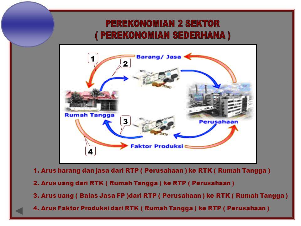 1 2 3 4 1. Arus barang dan jasa dari RTP ( Perusahaan ) ke RTK ( Rumah Tangga ) 2. Arus uang dari RTK ( Rumah Tangga ) ke RTP ( Perusahaan ) 3. Arus u