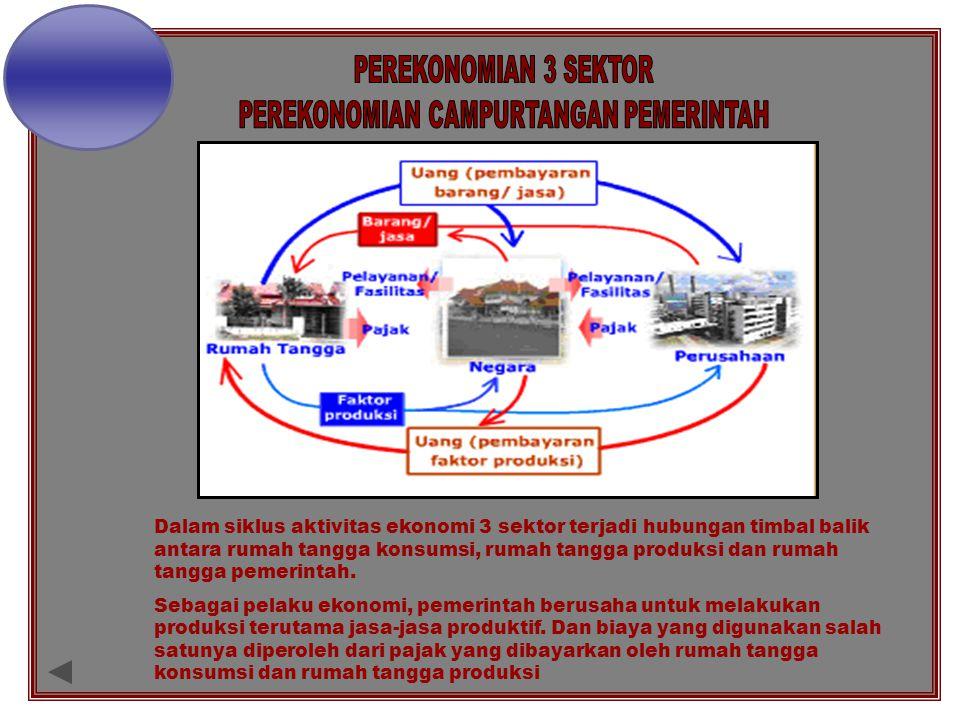 Dalam siklus aktivitas ekonomi 3 sektor terjadi hubungan timbal balik antara rumah tangga konsumsi, rumah tangga produksi dan rumah tangga pemerintah.