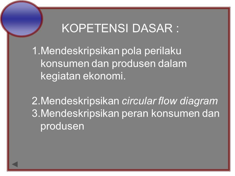 KOPETENSI DASAR : 1.Mendeskripsikan pola perilaku konsumen dan produsen dalam kegiatan ekonomi. 2.Mendeskripsikan circular flow diagram 3.Mendeskripsi