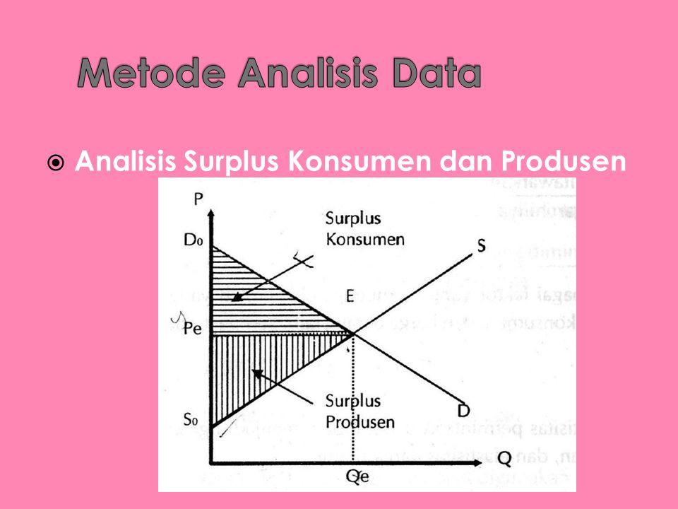  Analisis Surplus Konsumen dan Produsen