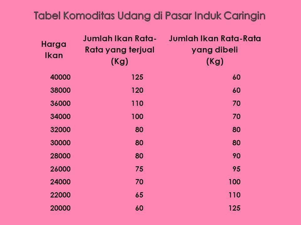 Harga Ikan Jumlah Ikan Rata- Rata yang terjual (Kg) Jumlah Ikan Rata-Rata yang dibeli (Kg) 4000012560 3800012060 3600011070 3400010070 3200080 3000080