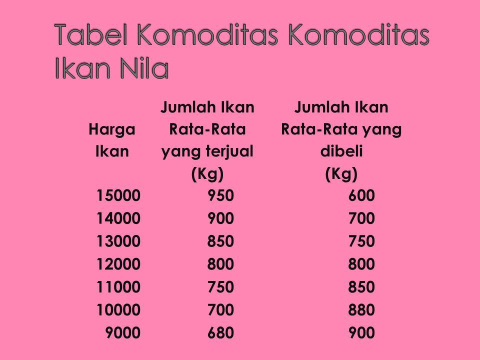 Harga Ikan Jumlah Ikan Rata-Rata yang terjual (Kg) Jumlah Ikan Rata-Rata yang dibeli (Kg) 15000950600 14000900700 13000850750 12000800 11000750850 100