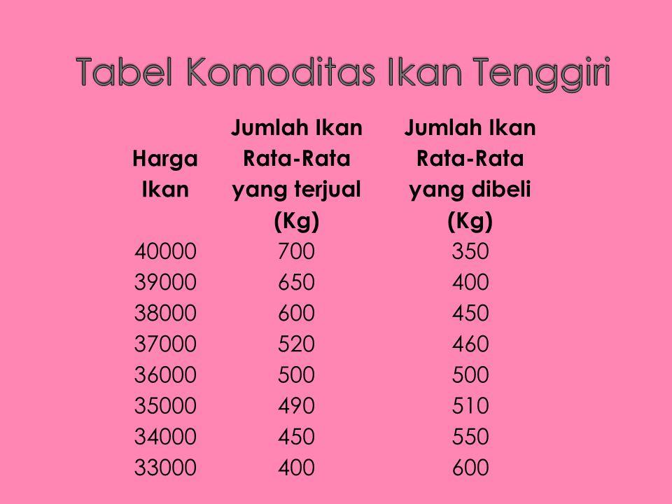 Harga Ikan Jumlah Ikan Rata-Rata yang terjual (Kg) Jumlah Ikan Rata-Rata yang dibeli (Kg) 40000700350 39000650400 38000600450 37000520460 36000500 350