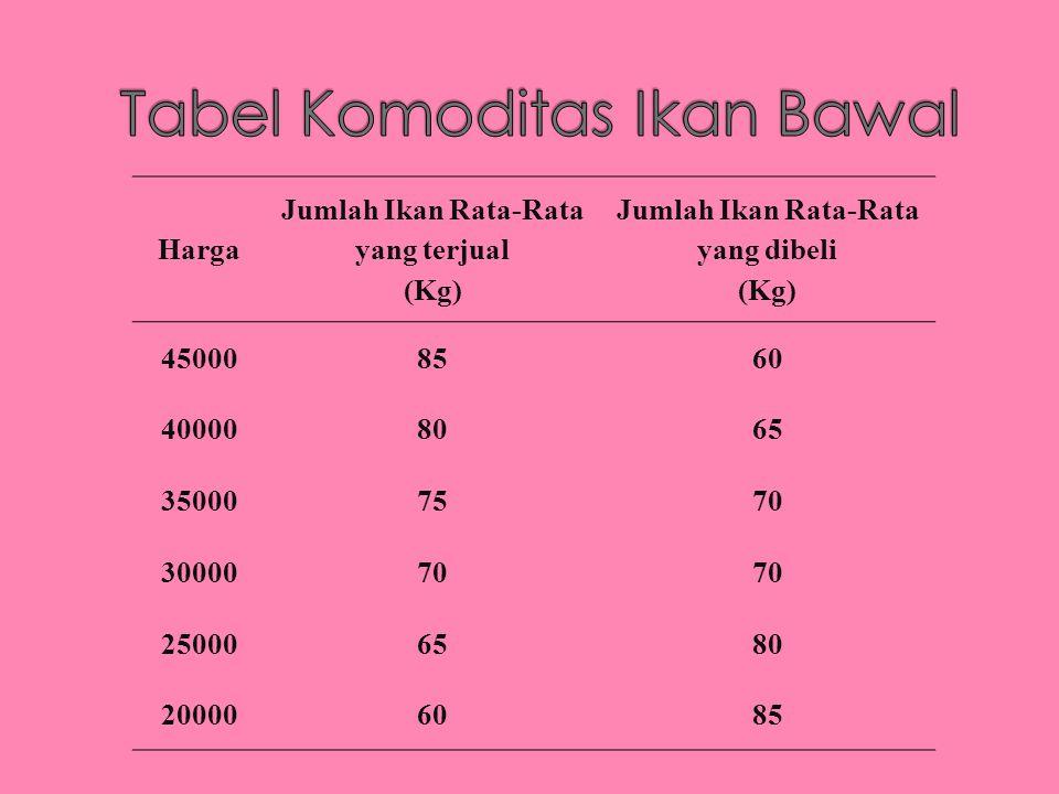 Harga Jumlah Ikan Rata-Rata yang terjual (Kg) Jumlah Ikan Rata-Rata yang dibeli (Kg) 450008560 400008065 350007570 3000070 250006580 200006085