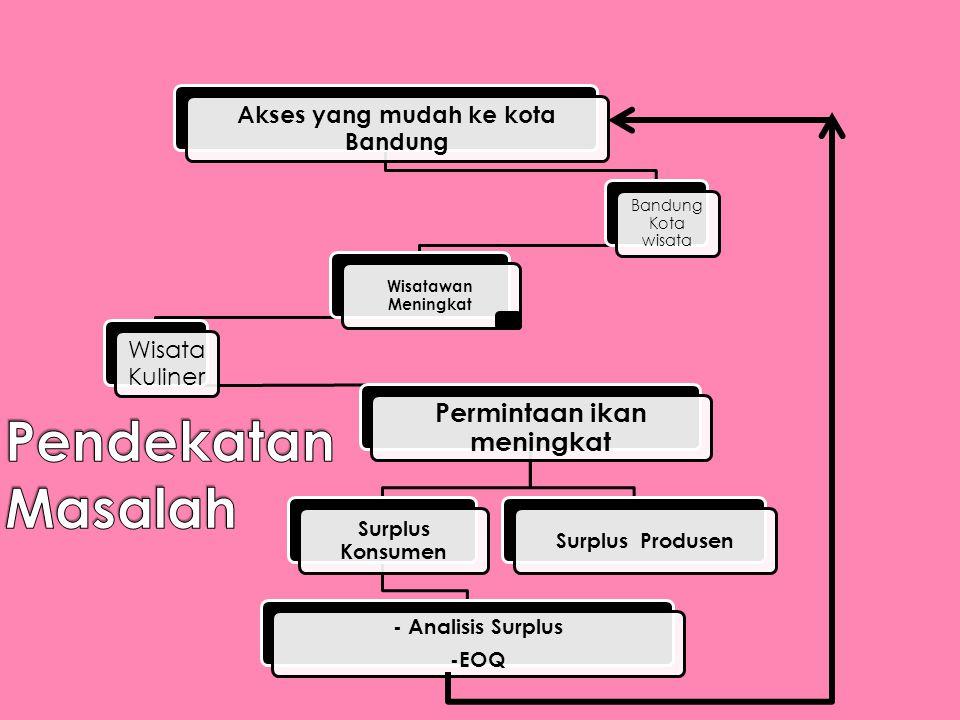 Akses yang mudah ke kota Bandung Bandung Kota wisata Wisatawan Meningkat Wisata Kuliner Permintaan ikan meningkat Surplus Konsumen - Analisis Surplus