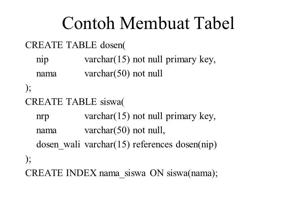 Contoh Membuat Tabel CREATE TABLE dosen( nipvarchar(15) not null primary key, namavarchar(50) not null ); CREATE TABLE siswa( nrpvarchar(15) not null primary key, namavarchar(50) not null, dosen_walivarchar(15) references dosen(nip) ); CREATE INDEX nama_siswa ON siswa(nama);