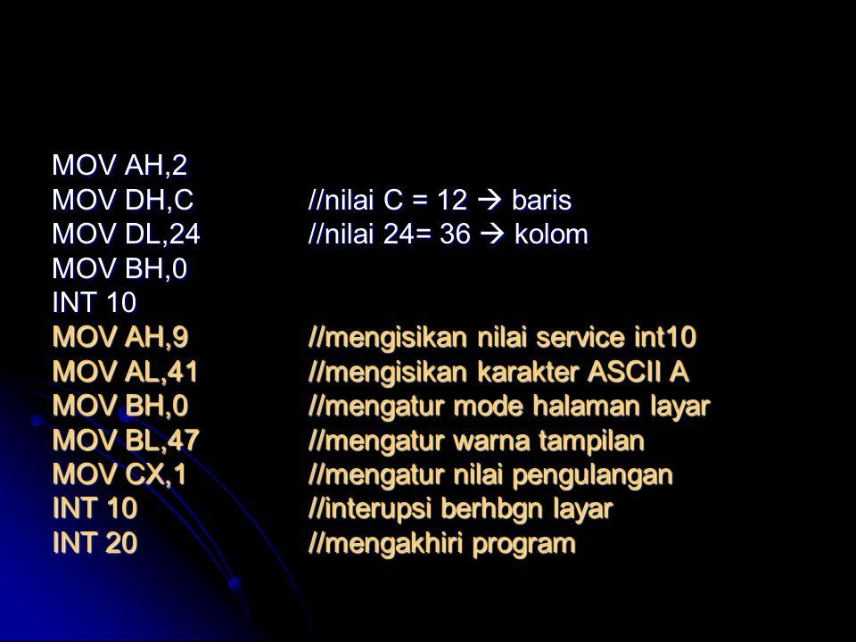 MOV AH,2 MOV DH,C//nilai C = 12  baris MOV DL,24//nilai 24= 36  kolom MOV BH,0 INT 10 MOV AH,9//mengisikan nilai service int10 MOV AL,41//mengisikan