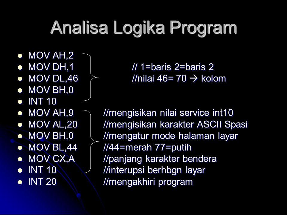 Analisa Logika Program  MOV AH,2  MOV DH,1// 1=baris 2=baris 2  MOV DL,46//nilai 46= 70  kolom  MOV BH,0  INT 10  MOV AH,9//mengisikan nilai se