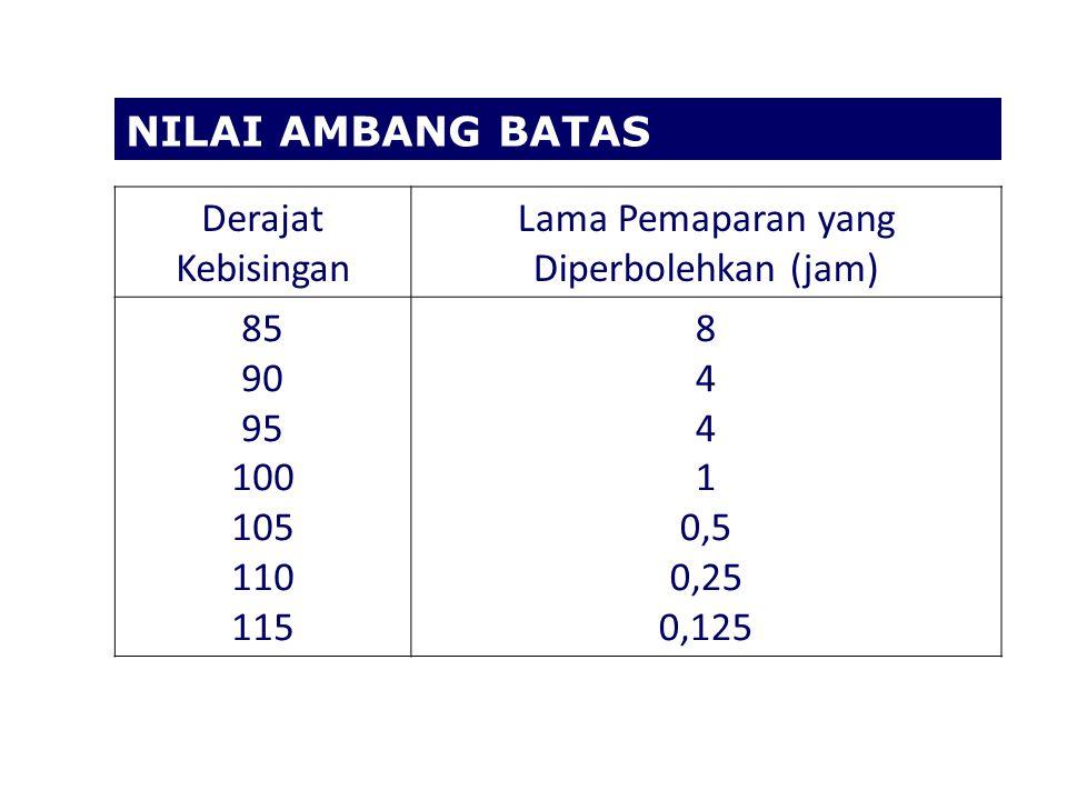 NILAI AMBANG BATAS Derajat Kebisingan Lama Pemaparan yang Diperbolehkan (jam) 85 90 95 100 105 110 115 8 4 1 0,5 0,25 0,125