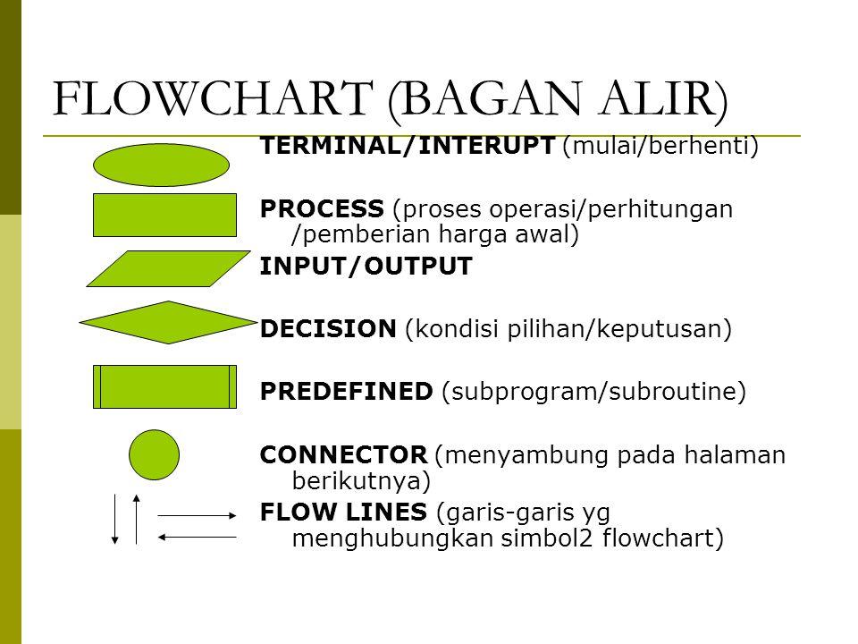 FLOWCHART (BAGAN ALIR) TERMINAL/INTERUPT (mulai/berhenti) PROCESS (proses operasi/perhitungan /pemberian harga awal) INPUT/OUTPUT DECISION (kondisi pilihan/keputusan) PREDEFINED (subprogram/subroutine) CONNECTOR (menyambung pada halaman berikutnya) FLOW LINES (garis-garis yg menghubungkan simbol2 flowchart)