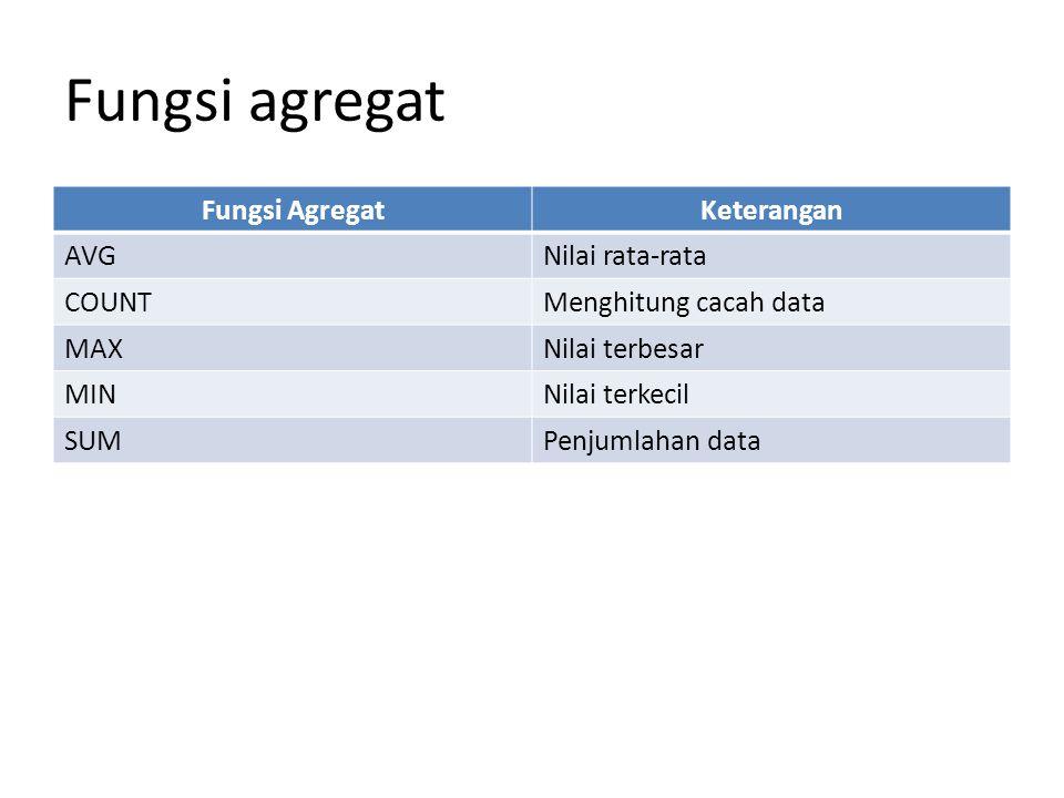 Fungsi agregat Fungsi AgregatKeterangan AVGNilai rata-rata COUNTMenghitung cacah data MAXNilai terbesar MINNilai terkecil SUMPenjumlahan data