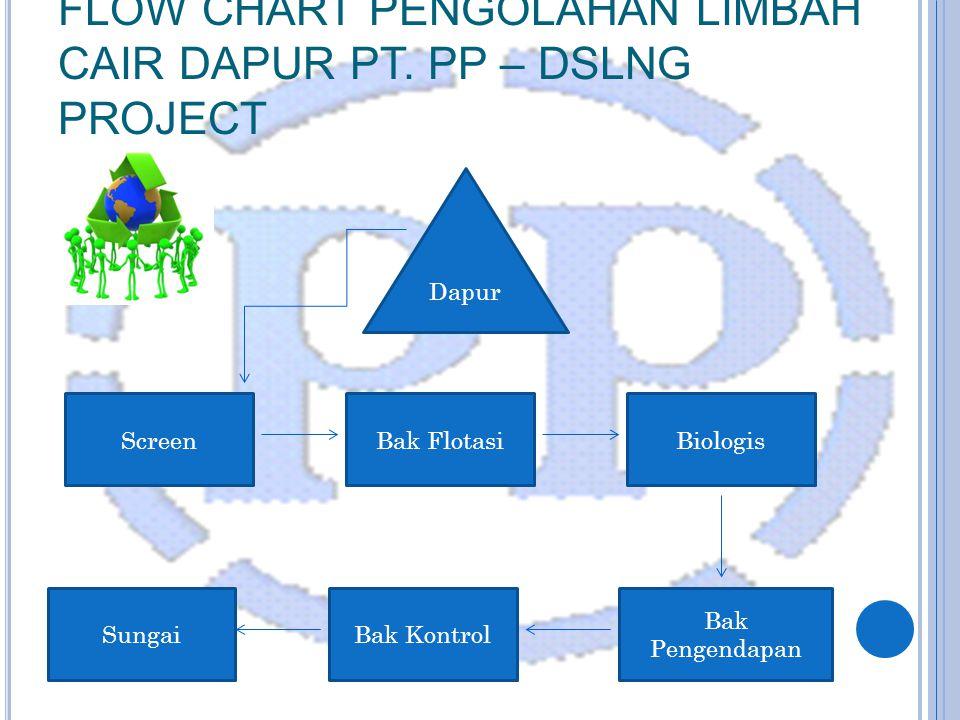 FLOW CHART PENGOLAHAN LIMBAH CAIR DAPUR PT.