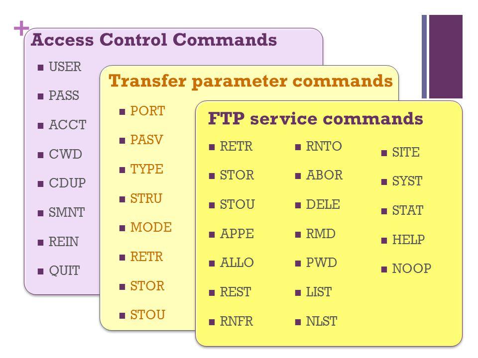 + Access Control Commands Transfer parameter commands  USER  PASS  ACCT  CWD  CDUP  SMNT  REIN  QUIT  PORT  PASV  TYPE  STRU  MODE  RETR  STOR  STOU FTP service commands  RETR  STOR  STOU  APPE  ALLO  REST  RNFR  RNTO  ABOR  DELE  RMD  PWD  LIST  NLST  SITE  SYST  STAT  HELP  NOOP