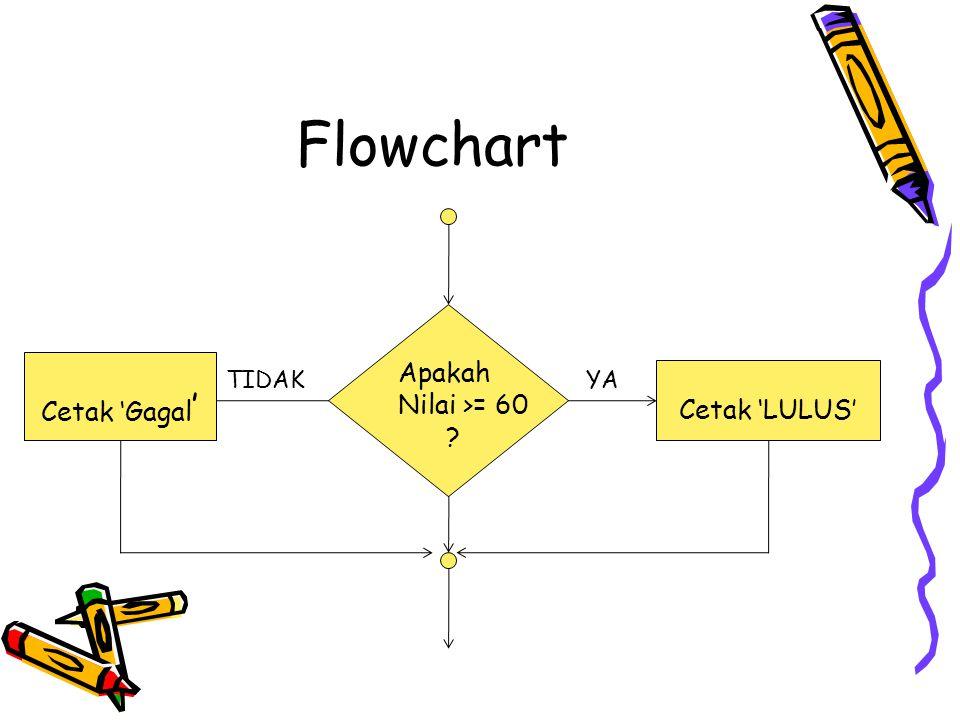 Flowchart Apakah Nilai >= 60 ? Cetak 'LULUS' YATIDAK Cetak 'Gagal '